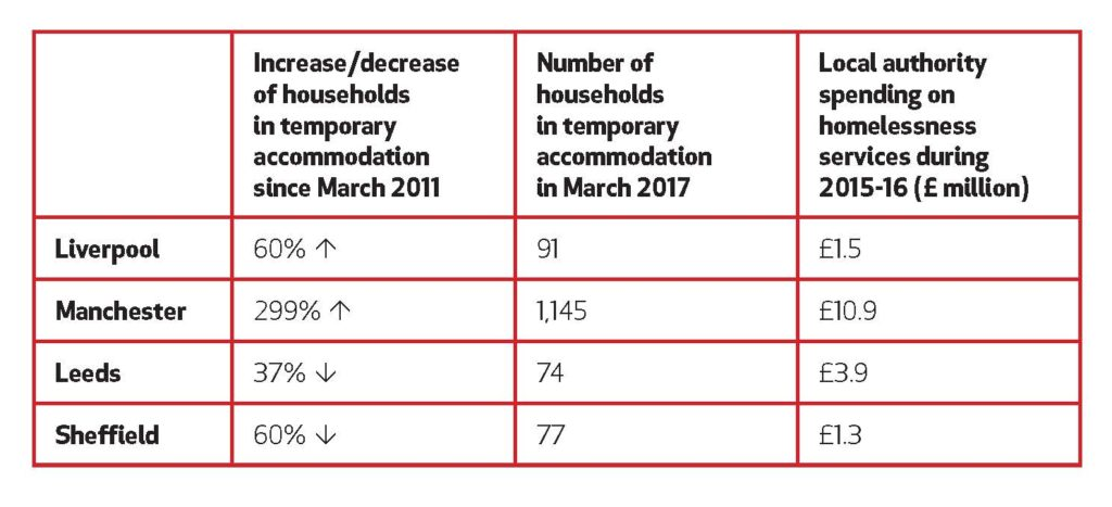 Big Issue North homelessness figs
